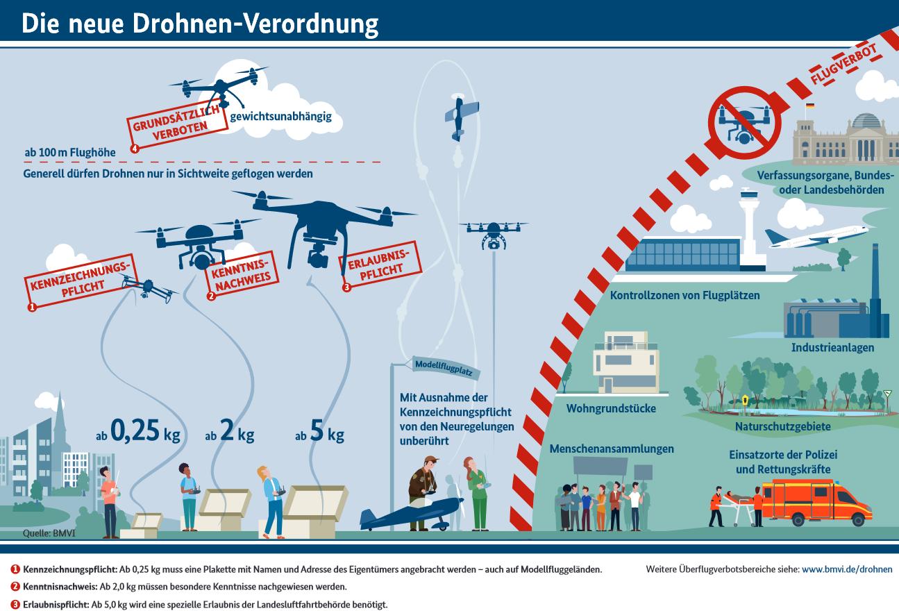 Drohnen Verordnung